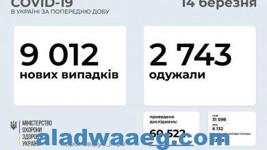 صورة تسجيل 9012 إصابة جديدة بفيروس كورونا في أوكرانيا